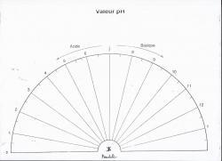 charte valeur ph